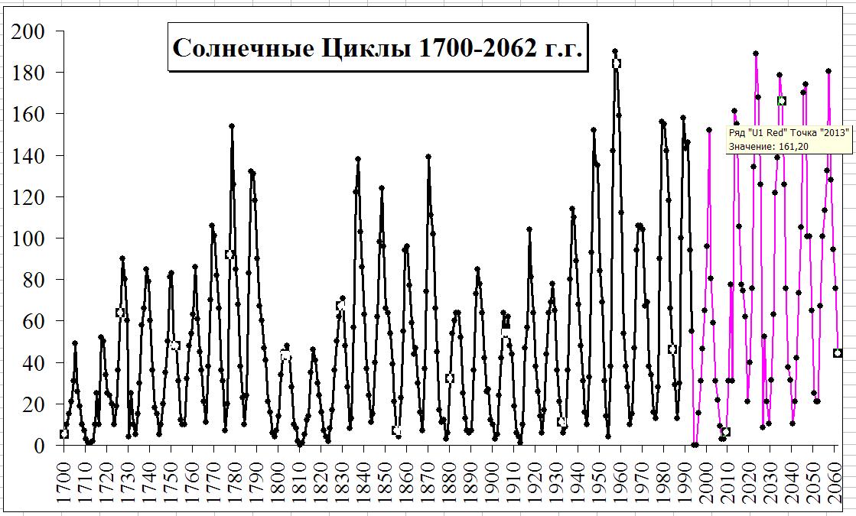 Солнечные циклы 1700-1993 г.
