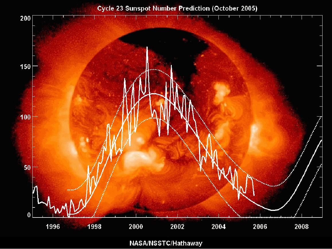 Исследования Солнца и солнечно-земных связей