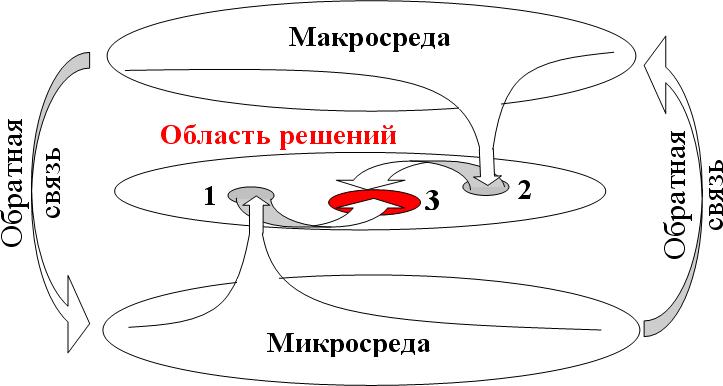 связи микро и макро среды